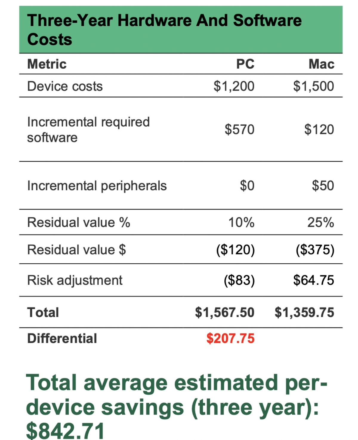 Companies can see cost savings and business benefits by going Mac