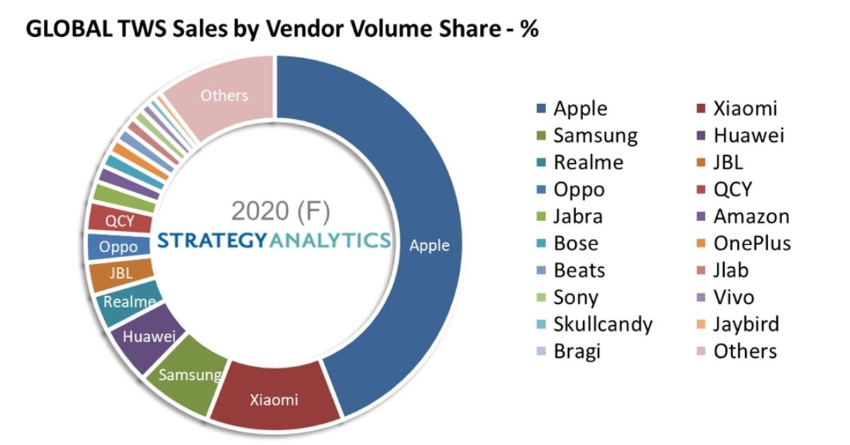 photo of Apple continues to dominate True Wireless Stereo (TWS) Bluetooth headset sales image